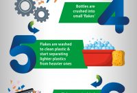 How Brits helps recycle 2.7 million plastic bottles every month.